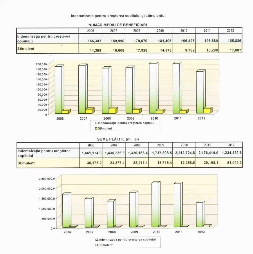 Explicaţii privind indemnizaţia de creştere a copilului (3/4)